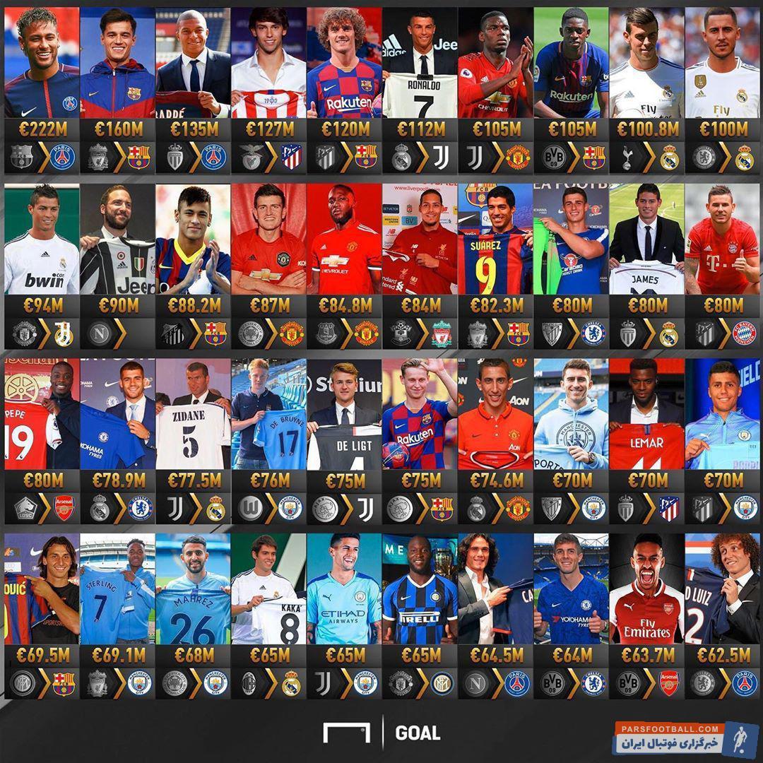 گران قیمت ترین بازیکنان فوتبال جهان