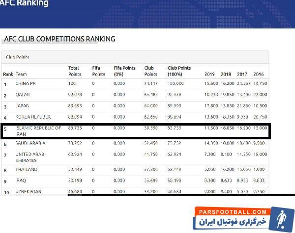 طبق تغییرات به وجود آمده، تیم های پرسپولیس، سپاهان اصفهان و استقلال تهران بطور مستقیم به لیگ قهرمانان ۲۰۲۰ آسیا راه پیدا می کنند.