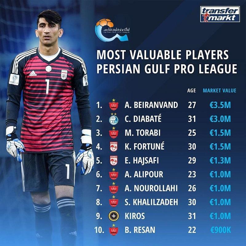 بیرانوند با ۳.۵ میلیون یورو گرانترین بازیکن لیگ لقب گرفت و بعد از  بیرانوند  دیاباته و مهدی ترابی به ترتیب با ۳ و ۱.۵ میلیون یورو در رتبه بعدی قرار دارند.