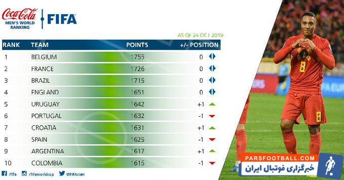 تیم ملی بلژیک همچنان بهترین تیم جهان باقیماند و بعد از تیم ملی بلژیک فرانسه و برزیل جایگاه خود را به عنوان تیمهای دوم و سوم جهان حفظ کردند.