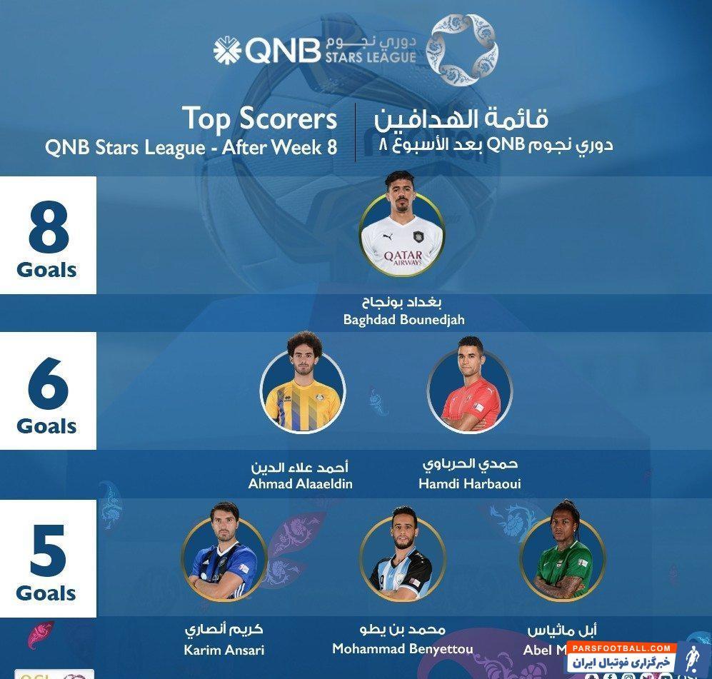 در این لیست منتشر شده نام کریم انصاری فرد ، مهاجم ملی پوش کشورمان و عضو باشگاه السیلیه با زدن ۵ گل در رده سوم جدول گلزنان قرار داشت.