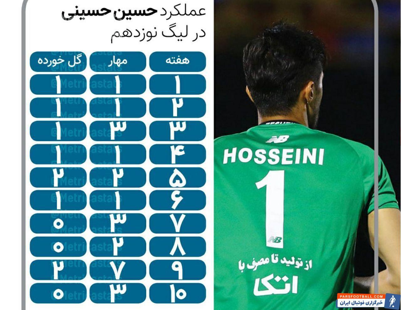 سیدحسین حسینی موفق بوده است با توجه به عدم کلینشیت مظاهری و نیازمند احتمال حضور مجدد سیدحسین حسینی در تیم ملی برای بازی با عراق بیشتر شده است.