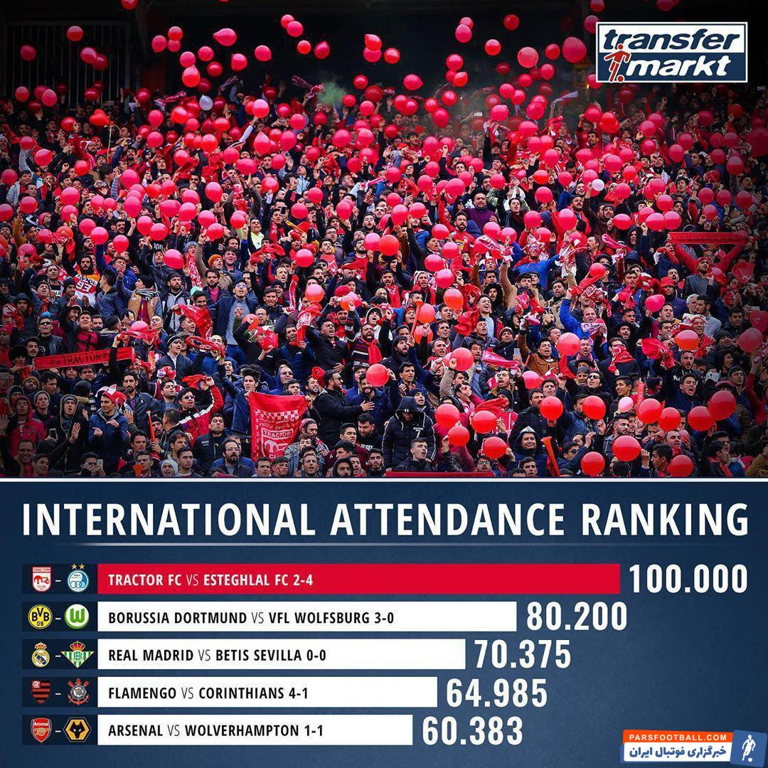 سایت ترانسفرمارکت پرتماشاگرترین بازی های هفته گذشته جهان را انتخاب کرد و بازی تیم های تراکتور و استقلال در رده اول این رده بندی قرار گرفت.