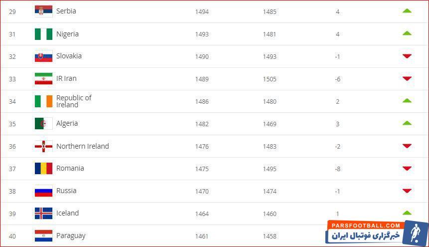 در تازهترین ردهبندی فدراسیون جهانی فوتبال، تیم ملی کشورمان با ۶ پله سقوط در جایگاه ۳۳ جهان قرار گرفت و عنوان تیم اول آسیا را از دست داد.