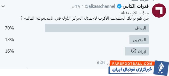 تیم ملی عراق اکنون با ۱۰ امتیاز در صدر گروه سوم قرار دارد. تیم ملی بحرین با ۸ امتیاز در رده دوم ایستاده و تیم ملی کشورمان با ۶ امتیاز در رده سوم است.
