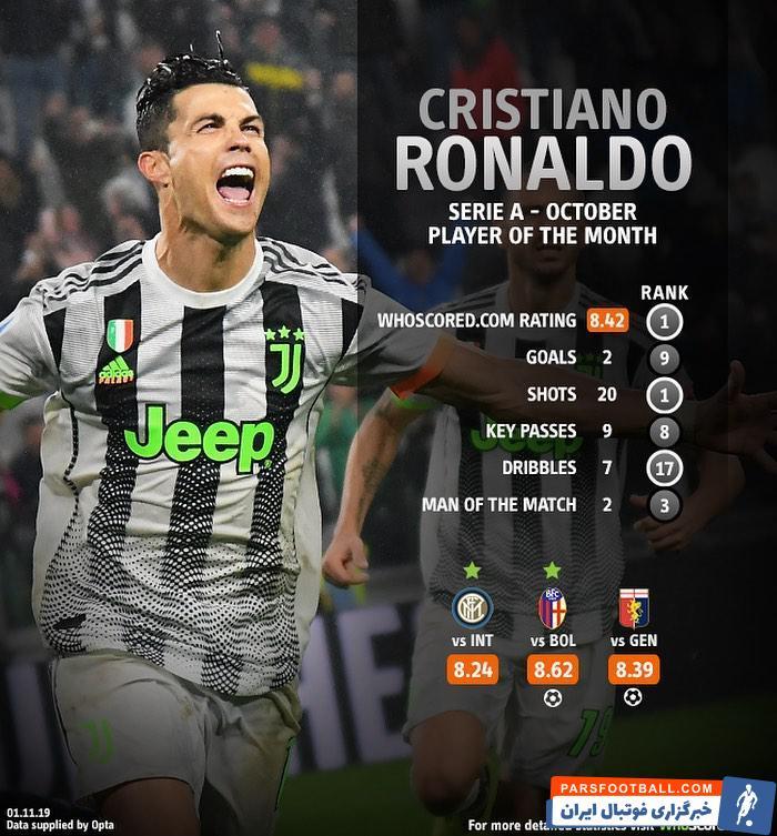 رونالدو برترین بازیکن ماه اکتبر سری آ ایتالیا از نگاه سایت هواسکورد