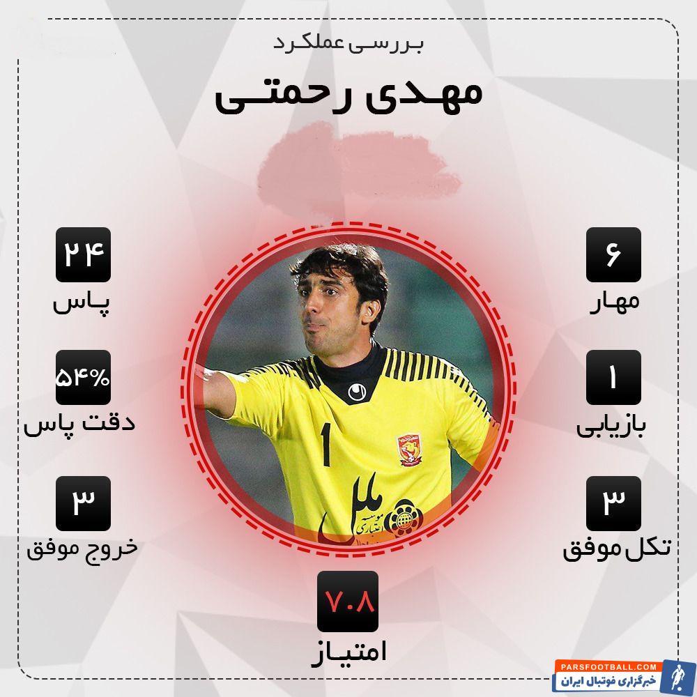 سید مهدی رحمتی پس از 8 ماه دوری از چمن آزادی، در شرایطی برای تیمش به میدان رفت که علی رغم شکست تیمش نمایش قابل قبولی داشت .