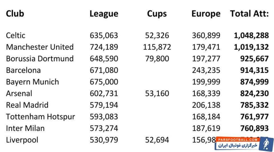 باشگاه ؛ سلتیک در صدر پرتماشاگرترین باشگاه اروپا در سال 2019