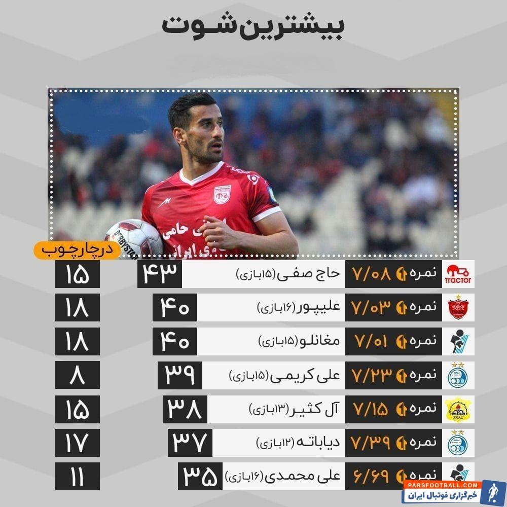حاج صفی هافبک دفاعی تراکتور در لیگ امسال بیشتر از بقیه مهاجمان لیگ به دروازه حریفان ضربه زده است حاج صفی در نیم فصل اول 43 شوت زد.