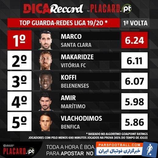 عابدزاده و طارمی دو ملی پوش ایرانی حاضر در رقابت های لیگ پرتغال در بین برترین بازیکنان نیم فصل اول در پست هایی که بازی می کنند قرار گرفتند.