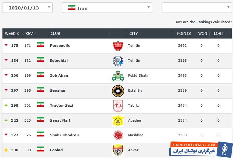 سایت «clubworldranking» جدیدترین رده بندی باشگاههای فوتبال و مربیان جهان را اعلام کرد. در این رده بندی جدید پرسپولیس بهترین تیم ایران انتخاب شد.