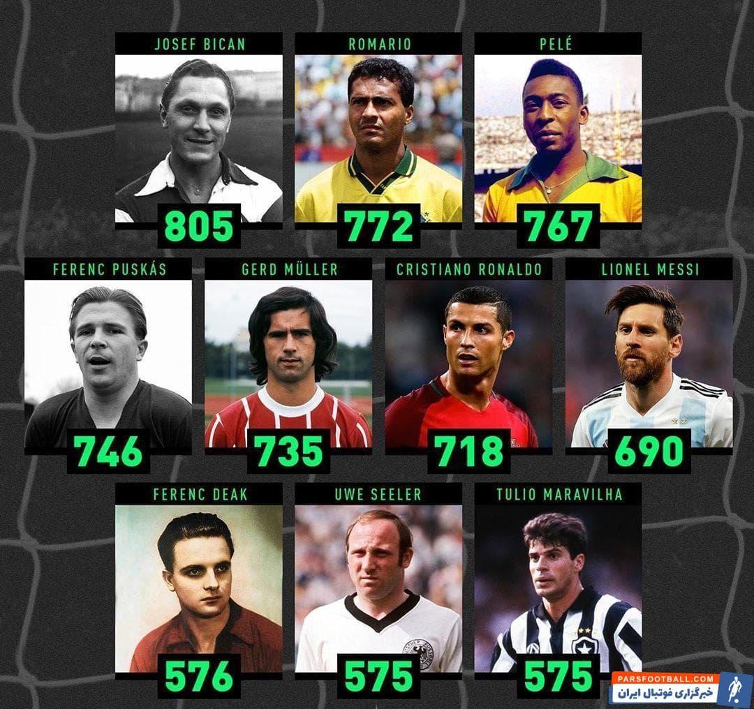 رونالدو و لیونل مسی با ۷۱۸ و ۶۹۰ گل شانس رسیدن به بیکان را هم دارند و شاید در دو سه سال آتی آنها مهمترین رکورد تاریخ فوتبال را بشکنند.