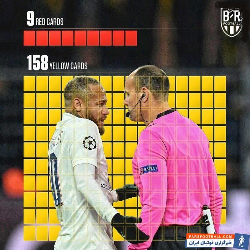 نیمار ستاره برزیلی تیم فوتبال پاریسن ژرمن در طی بازی هایی که تا کنون برای تیم های مختلف انجام داده، ۹ کارت قرمز و ۱۵۸ کارت زرد دریافت کرده است.