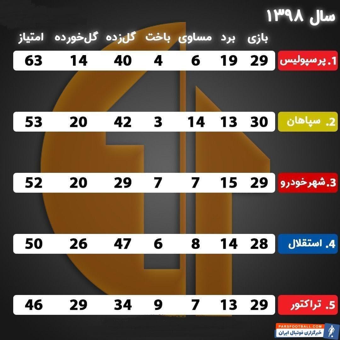 پرسپولیس قهرمان لیگ هجدهم و صدرنشین فعلی لیگ نوزدهم، در سال 98 با کسب مجموع 63 امتیاز بهترین تیم ایران بوده است.
