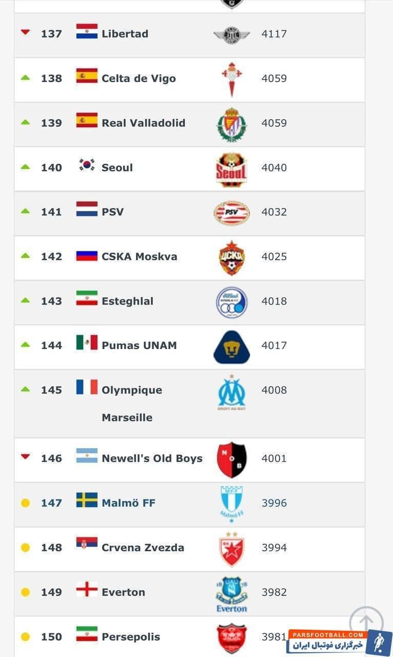 استقلال تهران با یک پله صعود نسبت به ردهبندی قبل و با ۴۰۱۸ امتیاز در رتبه ۱۴۳ جهان قرار گرفت و همچنان در صدر تیمهای فوتبال کشورمان ایستاده است.