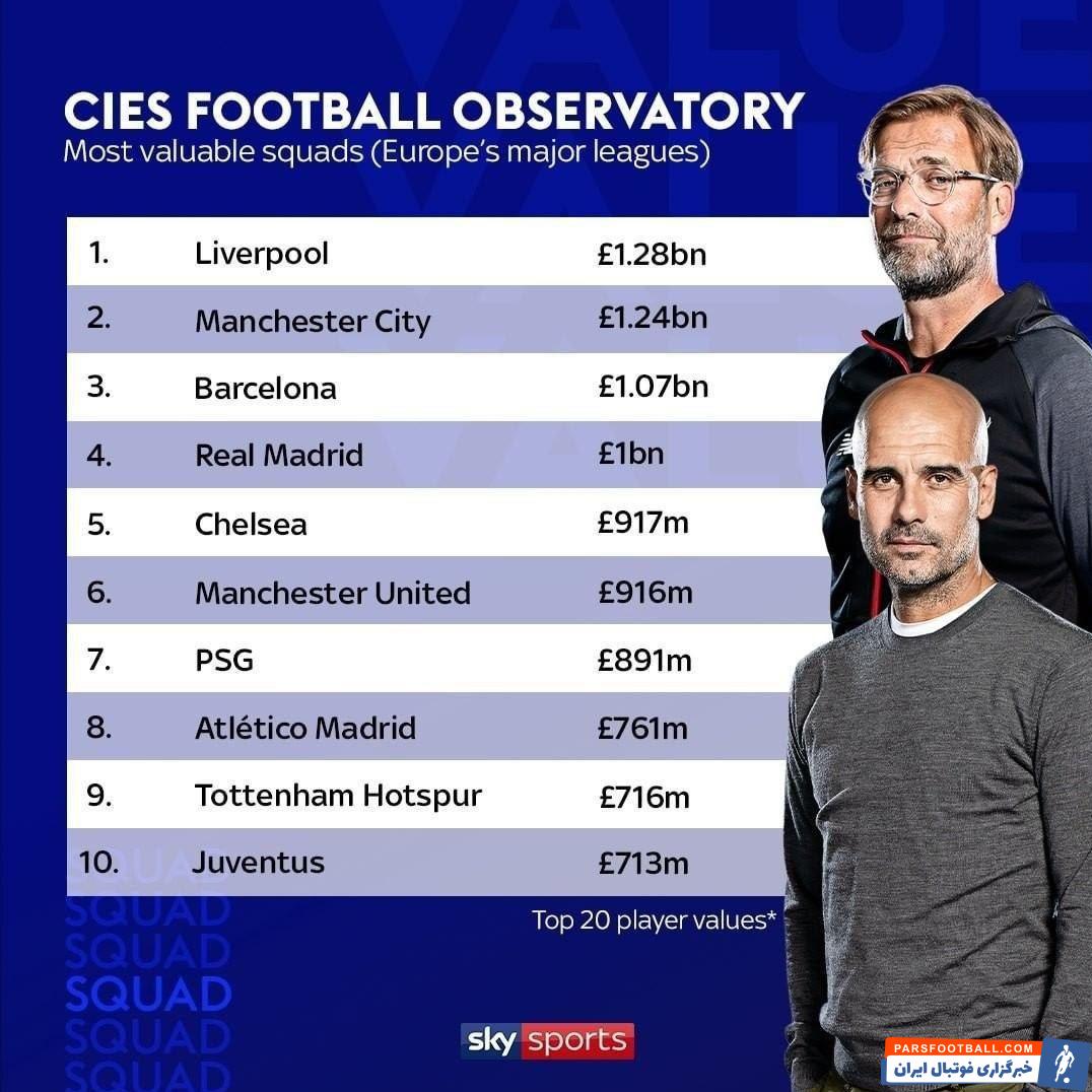به نقل از اسکای اسپورت، با ارزشترین ترکیبهای تیمهای اروپایی منتشر شده است. در صدر این فهرست لیورپول با 1.28 میلیارد پوند در صدر قرار دارد.
