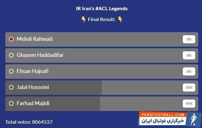 جلال حسینی با کسب 50 درصد آرا از 8 میلیون و 64 هزار و 537 رأی به ثبت رسیده و کسب بیشترین رأی، این عنوان را به خود اختصاص داد.
