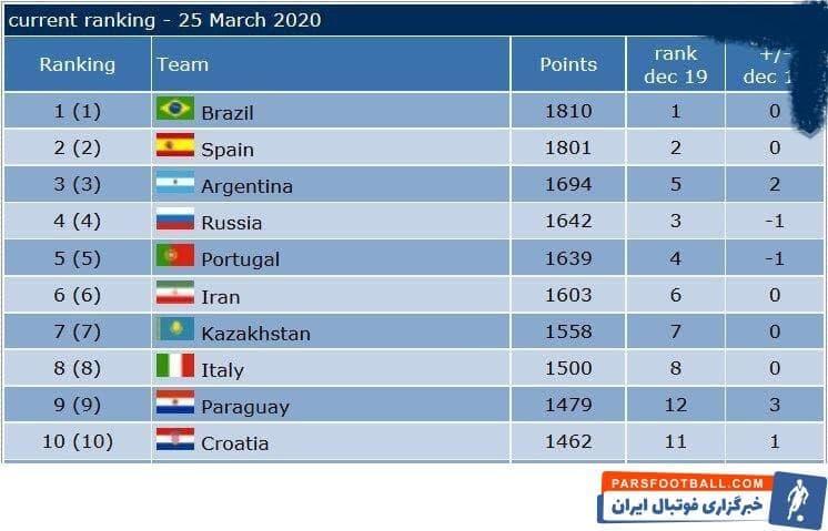 شاگردان ناظم الشریعه در تیم ملی فوتسال با امتیاز ۱۶۰۳ همچنان در رده اول آسیا قرار دارند تیم ملی فوتسال ایران بر بام قاره کهن تکیه زدهاند.