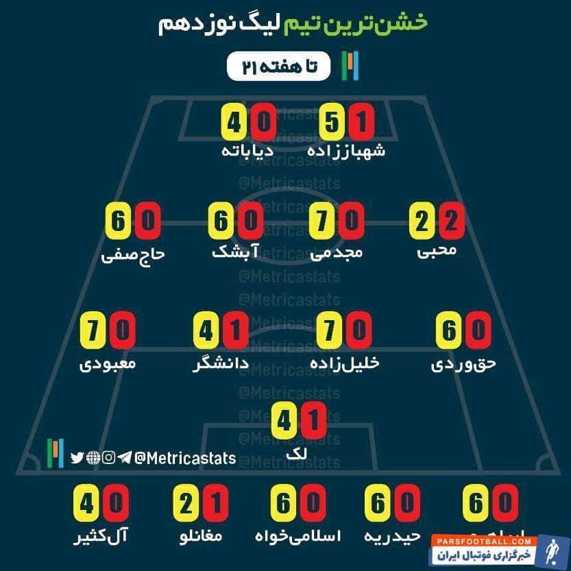 در ترکیبی که به عنوان منتخب خشن ترین بازیکنان لیگ برتر خلیج فارس منتشر شده، چهر های نام آشنایی چون شجاع خلیلزاده و شیخ دیاباته حضور دارند.