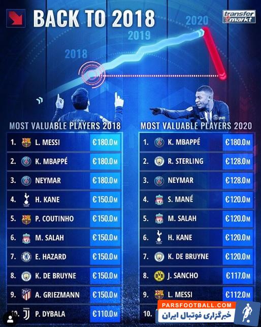 کرونا ؛ تاثیر شدید ویروس کرونا بر روی قیمت ستاره های فوتبال جهان