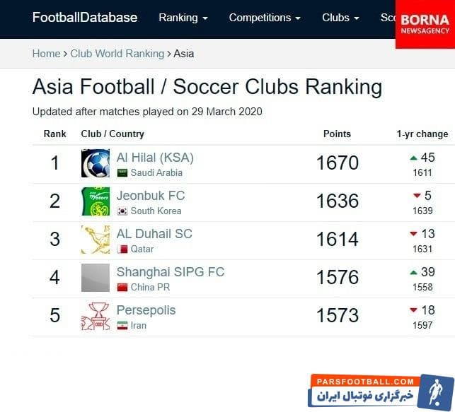 پرسپولیس در جدیدترین رده بندی اعلام شده از سوی سایت معتبر فوتبال دیتابیس بهترین تیم ایران و تیم پنجم آسیا است پرسپولیس ۱۵۷۳ امتیاز دارد.