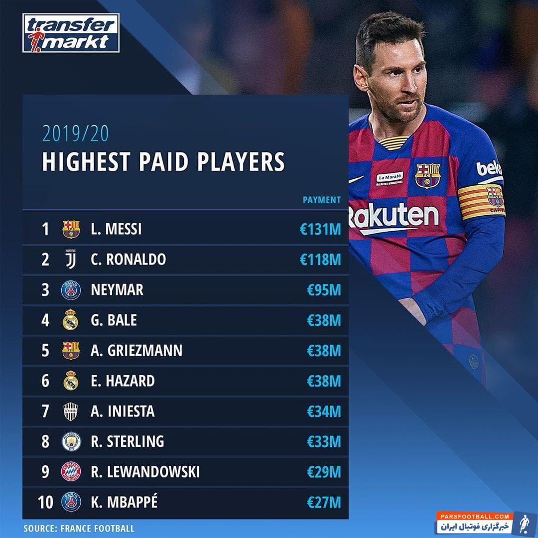 در لیستی که اخیرا در وبسایت ترنسفر مارکت منتشر شده ، مسی و رونالدو با اختلاف پر درآمد ترین بازیکنان جهان هستند.