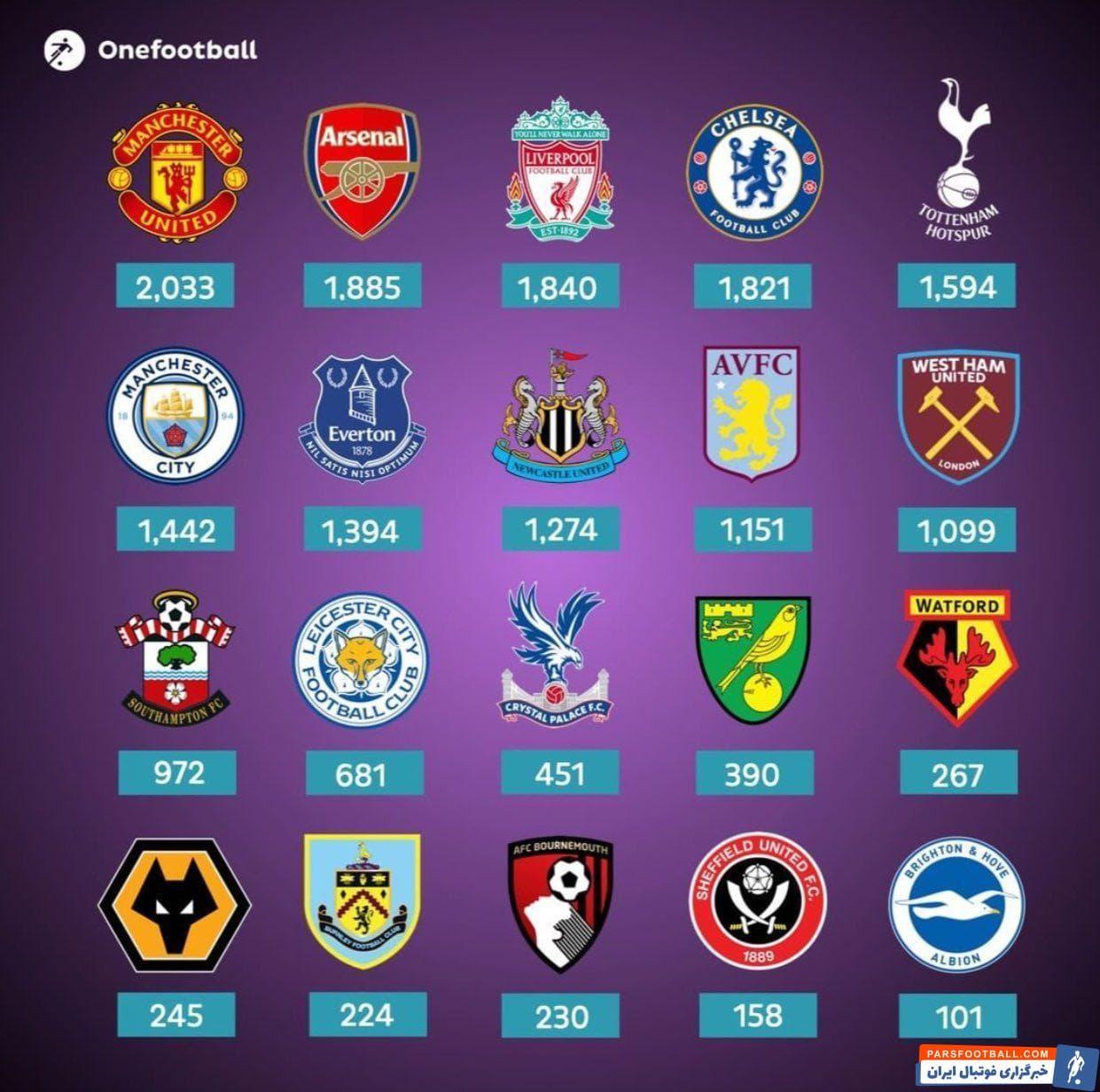 نگاهی به لیست گلزن ترین باشگاه های لیگ برتر انگلیس