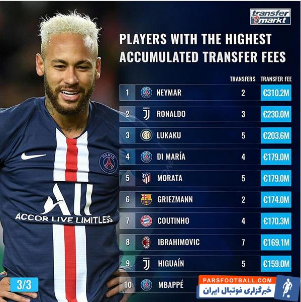 بررسی لیست بیشترین پول خرج شده برای انتقال یک بازیکن در تاریخ فوتبال