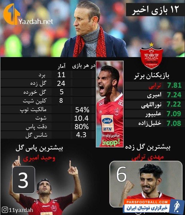 گل محمدی در آستانه کسب نخستین قهرمانیاش با پرسپولیس قرار گرفته و میخواهد سرخها را به رکورد چهار قهرمانی متوالی در لیگ برساند.