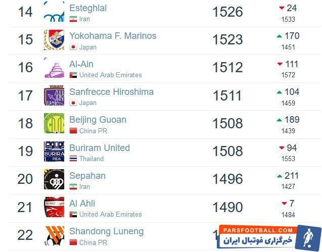 پرسپولیس مدافع عنوان قهرمانی لیگ برتر ایران و صدرنشین کنونی این لیگ با 1578 امتیاز همچنان صدرنشین ایران است.