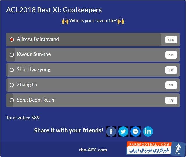در این نظرسنجی نام علیرضا بیرانوند ، دروازهبان تیم ملی کشورمان و عضو باشگاه پرسپولیس در میان نامزدهای بهترین گلر لیگ قهرمانان آسیا در سال ۲۰۱۸ قرار گرفت.