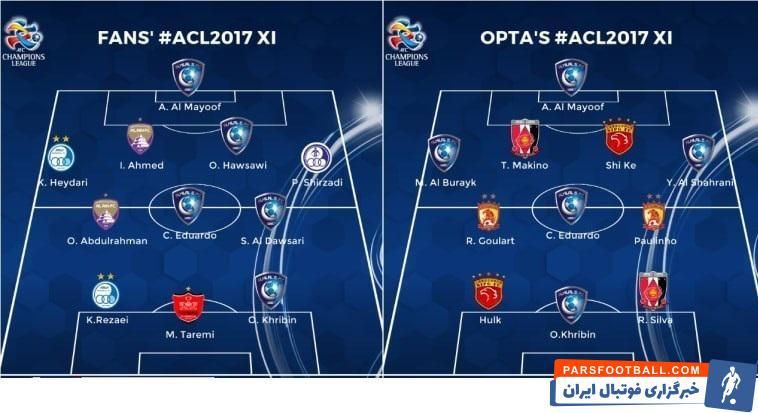 سایت رسمی لیگ قهرمانان آسیا (AFC) در هفتههای گذشته از کاربران خود خواست بهترین بازیکنان لیگ قهرمانان آسیا در سال ۲۰۱۷ را انتخاب کنند.