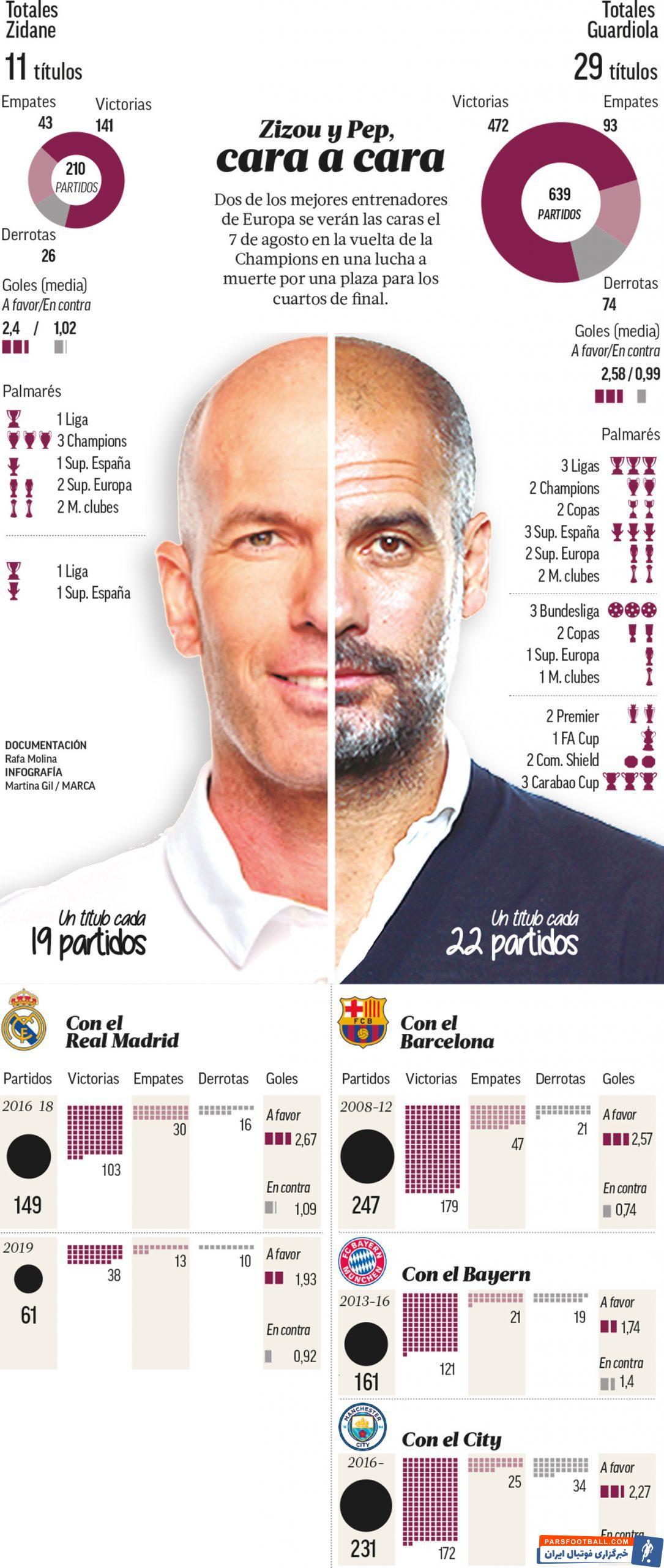 تنها 4 روز به دیدار برگشت منچسترسیتی و رئال مادرید باقی مانده است. دیداری که نبرد ذهنی گواردیولا و زیدان دو مربی بزرگ فوتبال دنیا خواهد بود.