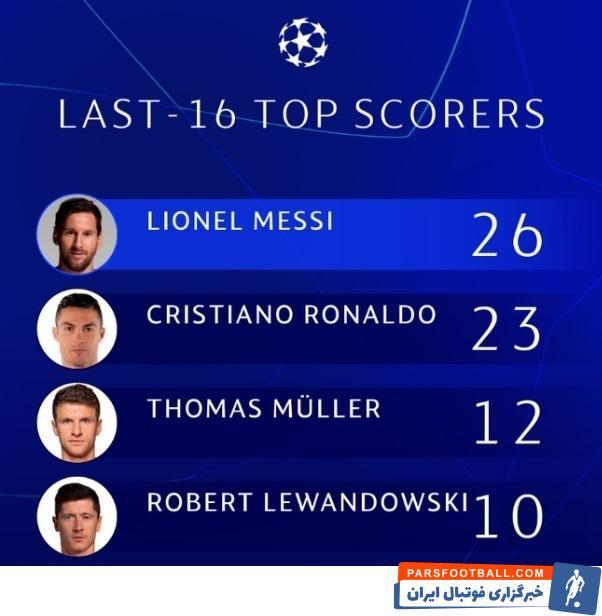 رونالدو در صدر برترین گلزنان لیک قهرمانان قرار دارد، اما در مرحله یکهشتم نهایی او برترین گلزن نیست و لیونل مسی در صدر قرار دارد.
