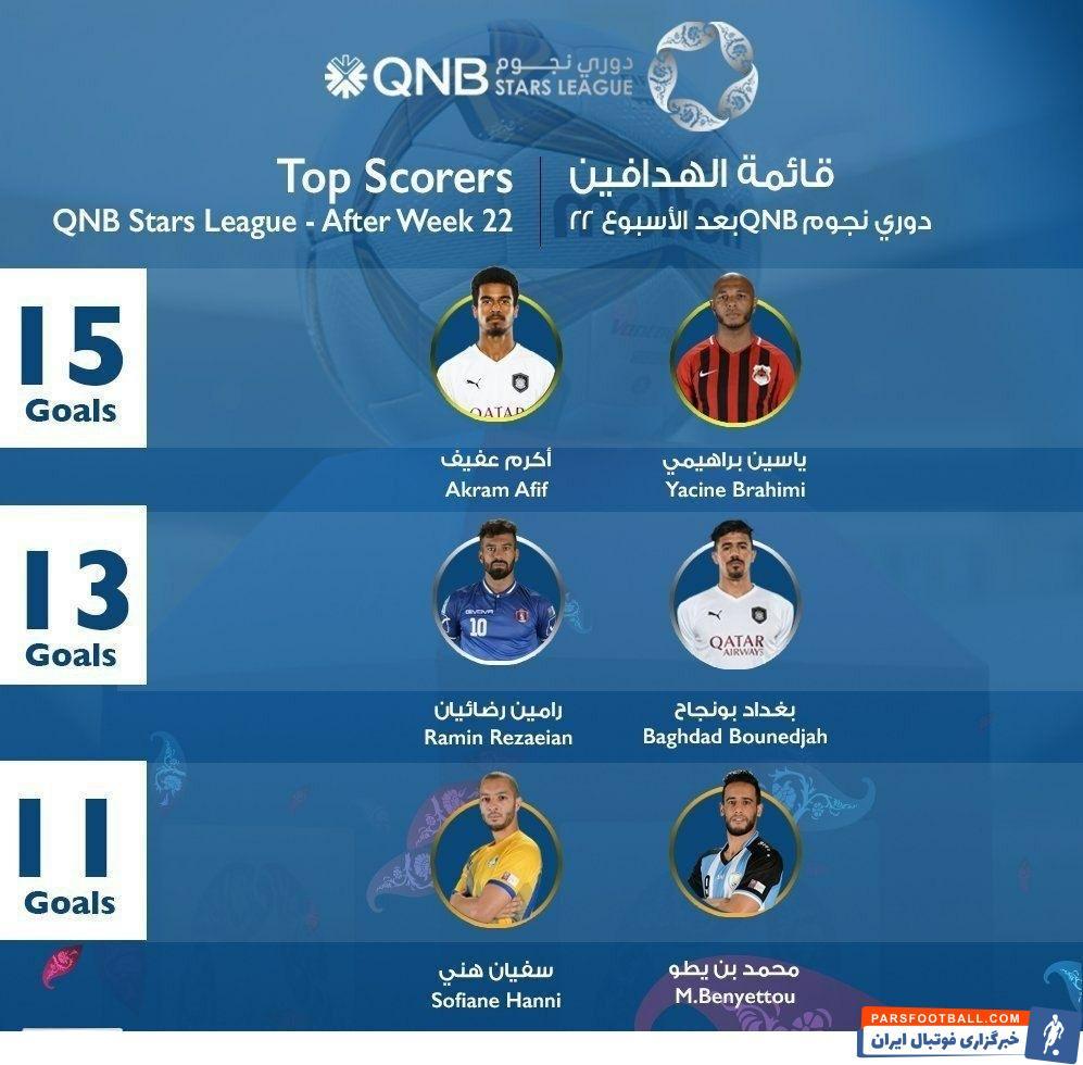 رامین رضاییان در کنار بغداد بونجاح در رده دوم برترین گلزنان لیگ ستارگان قطر قرار گرفتند. رضاییان در این فصل ۱۳ گل به ثمر رساند.