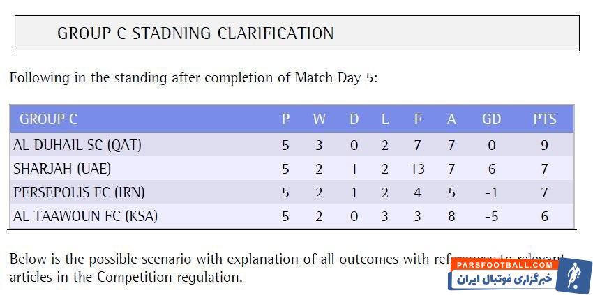 رسانه خبری لیگ قهرمانان آسیا در قطر اعلام کرد جدول گروه C این مسابقات با صعود شارجه به رده دوم بهجای پرسپولیس اصلاح شده است.