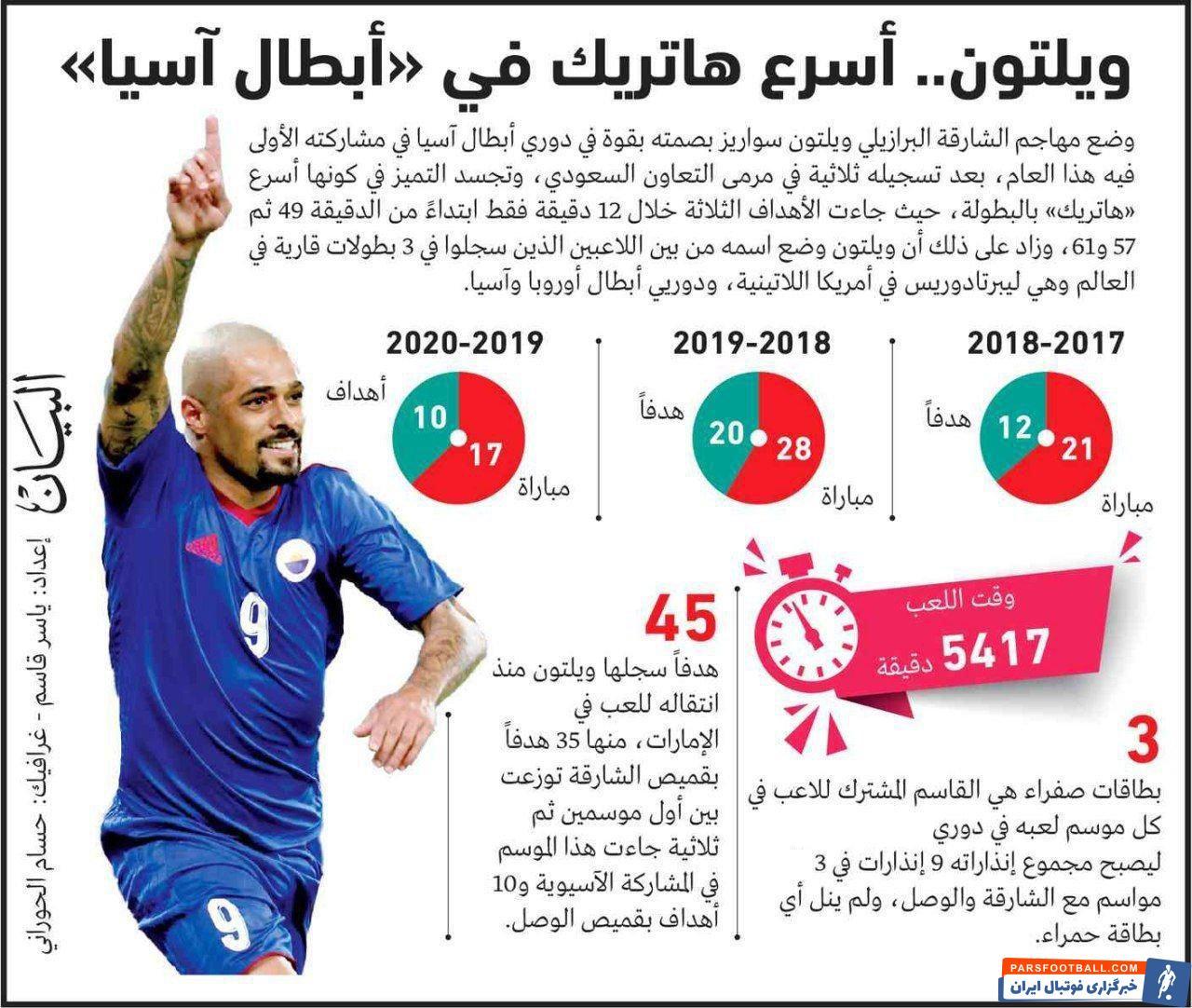 برد ۶-۰ از نتایج درخشان تیم الشارجه بود که آن ها را به واسطه تفاضل گل بهتر در رتبه دوم جدول قرار داد و شانسشان برای صعود را بیشتر کرد.