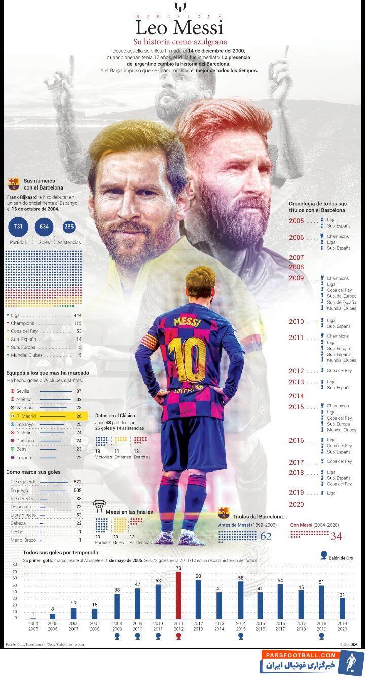 با تورقی در آمار بالا می توان به ارزش بیش از پیش لیونل مسی و چرایی اصرار هواداران بارسا برای ماندن او در کاتالونیا پی برد.