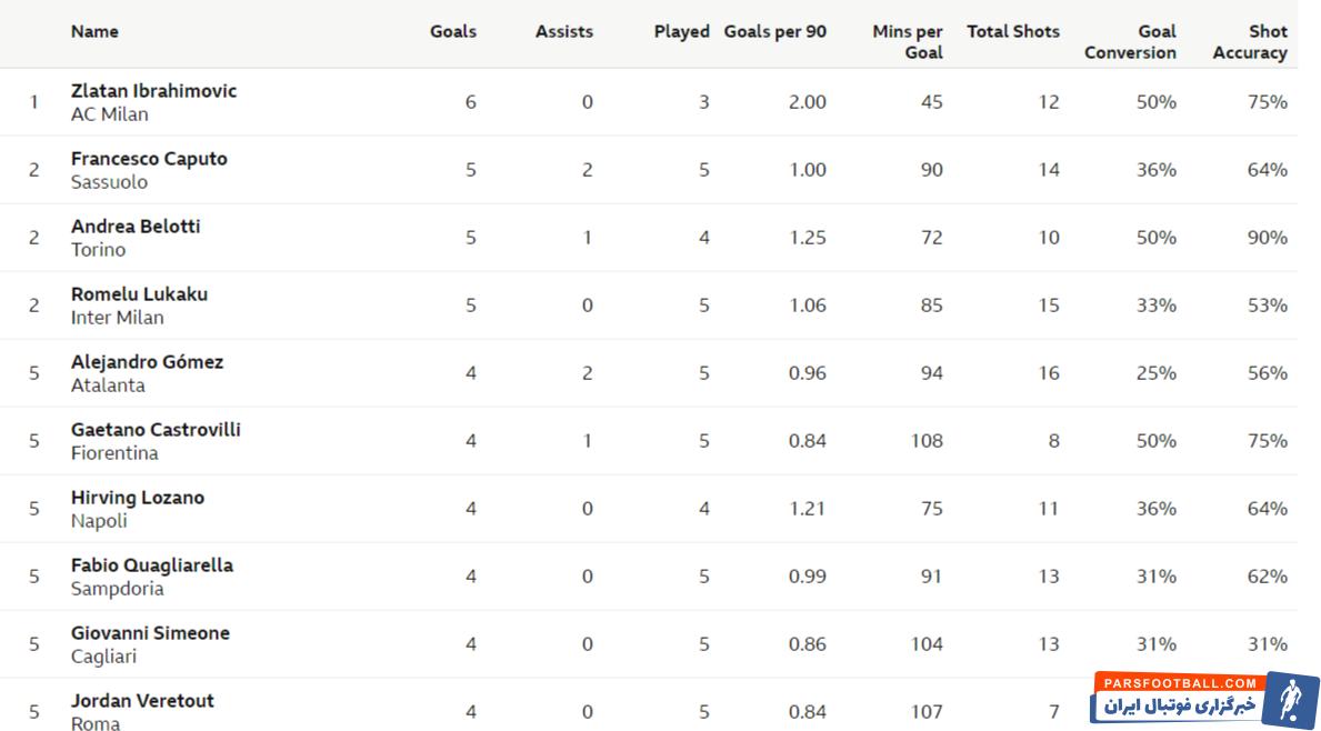 زلاتان ابراهیموویچ ستاره 39ساله میلان با دو گلی که مقابل رم به ثمر رساند به صدر جدول بهترین گلزنان سری آ راه یافت.