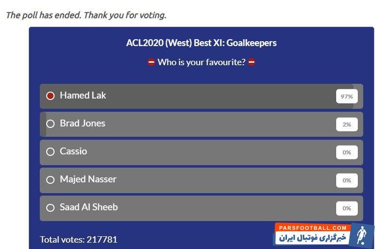 حامد لک ، دروازهبان تیم پرسپولیس با قاطعیت آرا و ۹۷ درصد توانست به عنوان بهترین دروازهبان منطقه غرب لیگ قهرمانان آسیا انتخاب شود.
