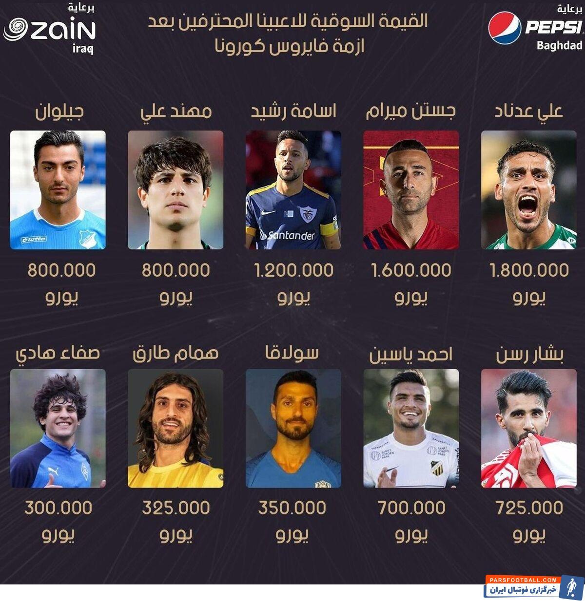 بشار رسن ، هافبک پرسپولیس در لیست ۱۰ بازیکن گران قیمت فوتبال عراق قرار گرفت. رسن با ارزش ۷۲۵ هزار یورو در رده ششم این ردهبندی قرار گرفت.