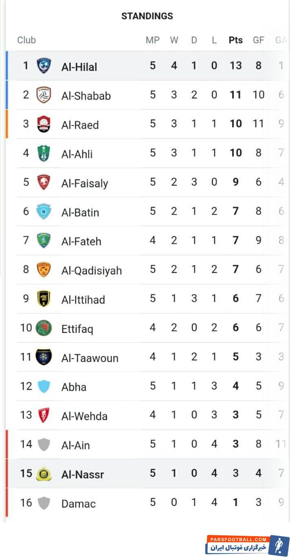 دیشب تیم الهلال توانست با نتیجه دو بر صفر تیم النصر را ببرد تا خودش در صدر و این تیم در بین تیم های انتهایی جدول جای بگیرد.