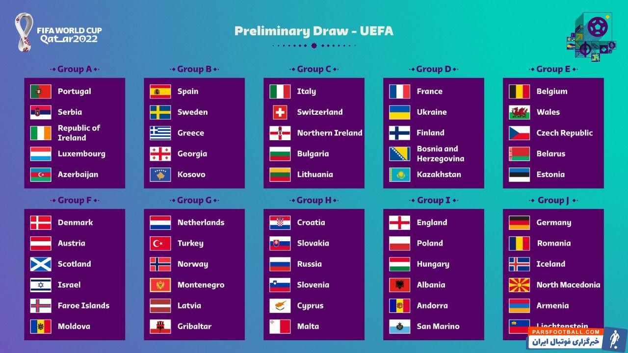 گروه های ده گانه مقدماتی جام جهانی 2022 قطر در اروپا