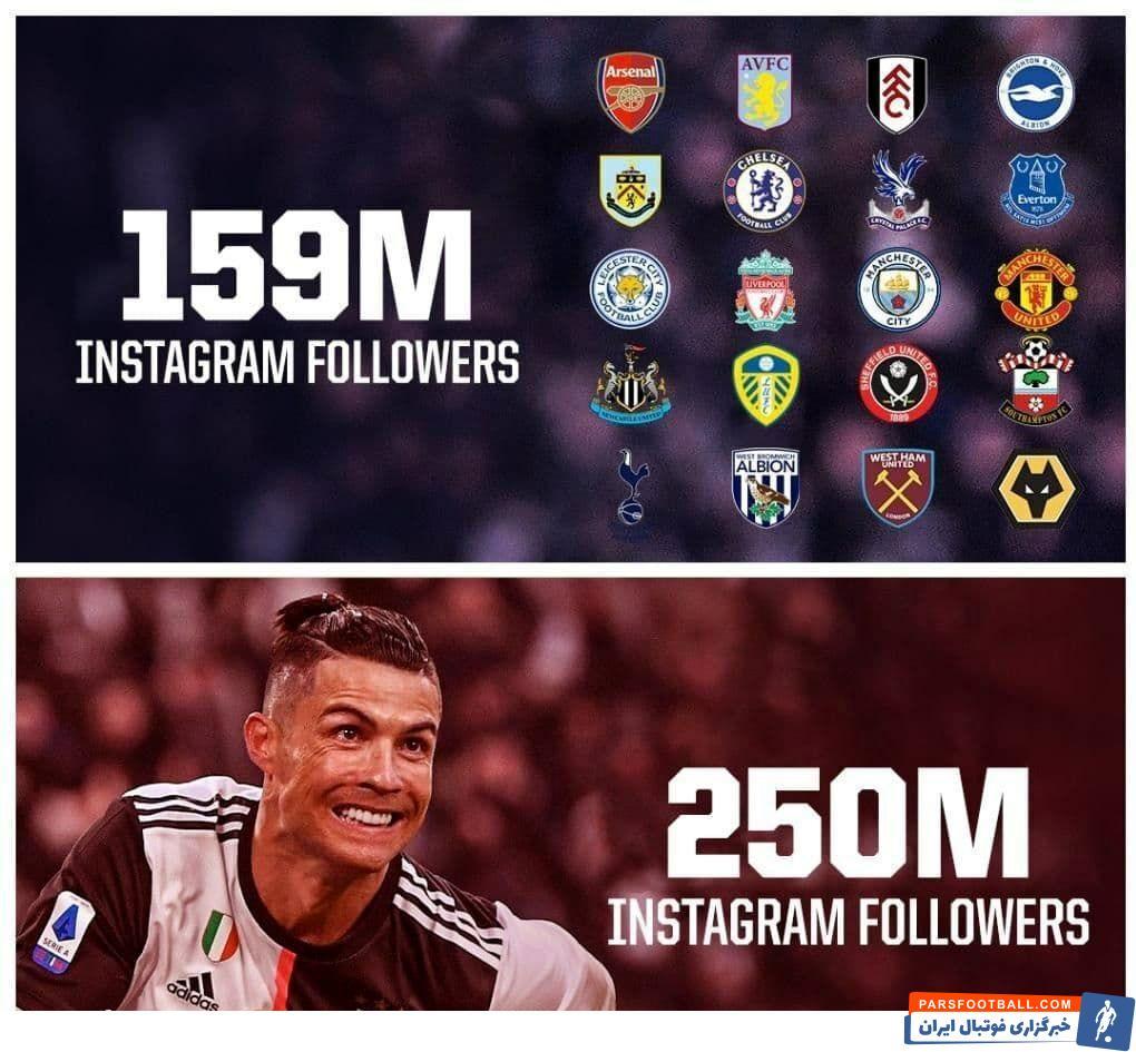 کریستیانو رونالدو ستاره پرتغالی یوونتوس هماکنون در اینستاگرام، بالاتر از مجموع دنبال کنندههای بیست باشگاه لیگبرتر انگلیس قرار گرفت!