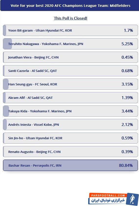 با پایان مهلت شرکت در این نظرسنجی، بشار رسن موفق به کسب ۸۰.۸۴ درصد آرا شد و بهترین هافبک این رقابتها لقب گرفت.