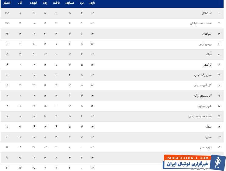 پرسپولیس در رده چهارم جدول رده بندی لیگ برتر