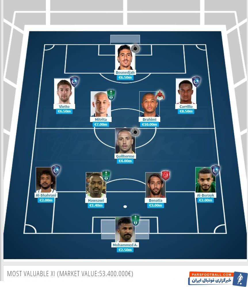 ترکیب ارزشمندترین بازیکنان لیگ قهرمانان آسیا 2021