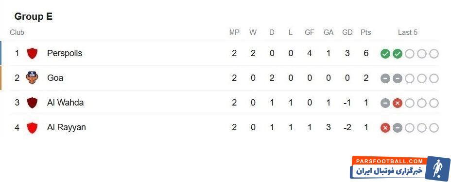 سه تیم ایرانی، رتبههای اول، دوم و سوم گروههای خود را در پایان هفته دوم دیدارهای گروه B و D و E لیگ قهرمانان آسیا در اختیار گرفتند.