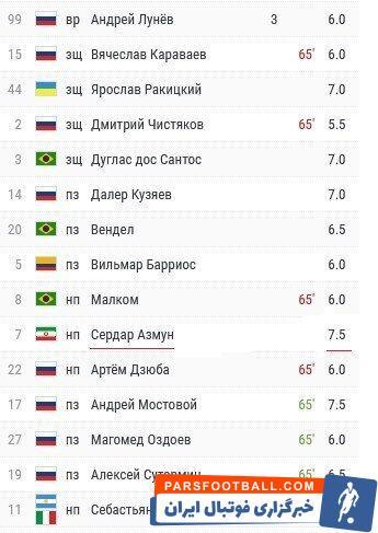 سردار آزمون با ۱۶ گل در صدر ردهبندی برترین گلزنان لیگ برتر روسیه قرار دارد و تیم زنیت نیز با ۵۵ امتیاز صدرنشین جدول این رقابتهاست.