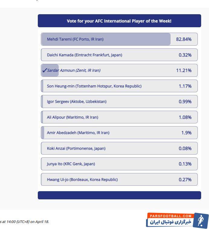 پس از مهدی طارمی سردار آزمون عضو باشگاه زنیت روسیه با کسب ۱۱ درصد آرا در رده دوم بهترین لژیونرهای هفته گذشته آسیا قرار گرفت.